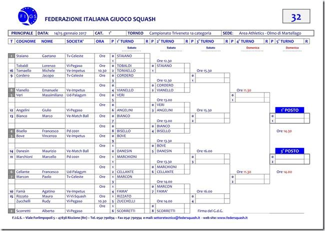tabellone campionato triveneto 1a cat-M_01